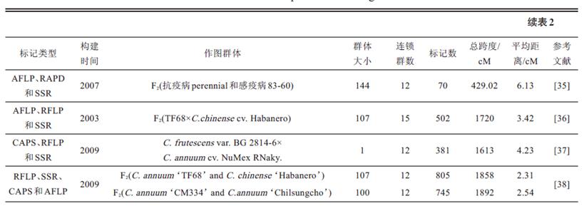 遗传连锁图谱_美文分享:分子标记技术在辣椒研究中的应用进展 – 百蔬君